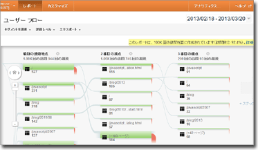 Google Analytics ユーザフロー