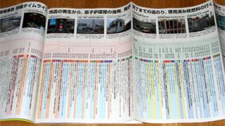 福島原発事故、詳細タイムライン