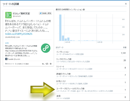 Twitterアナリティクスで閲覧した各ツイートの詳細(インプレッション数やエンゲージメント数の詳細)
