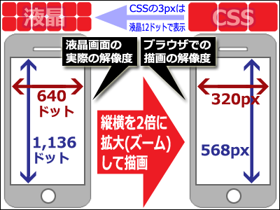 CSSの1pxは 液晶画面1ドットで表示されるとは限らない