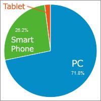 PCからのアクセスは71.8%で、スマートフォンからのアクセスは26.2%で、タブレットからのアクセスは2.03%