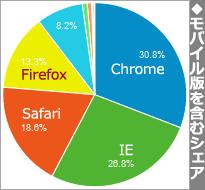 デスクトップ版・モバイル版混在でのブラウザシェアグラフ