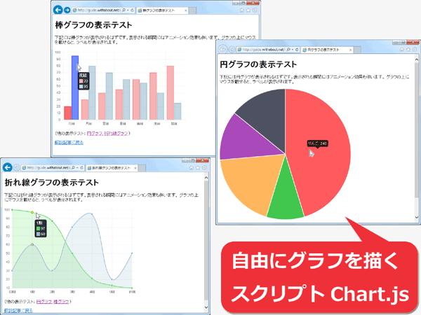 Chart.jsで折れ線・円・棒グラフを簡単に表示する方法